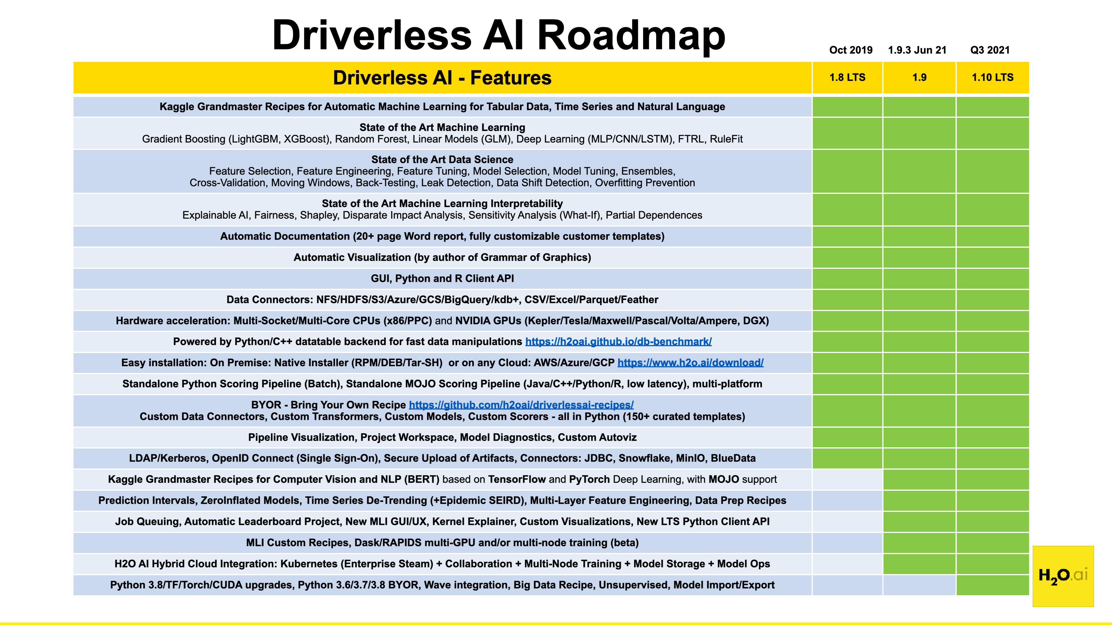 H2O Driverless AI Release Notes — Using Driverless AI 1 6 4