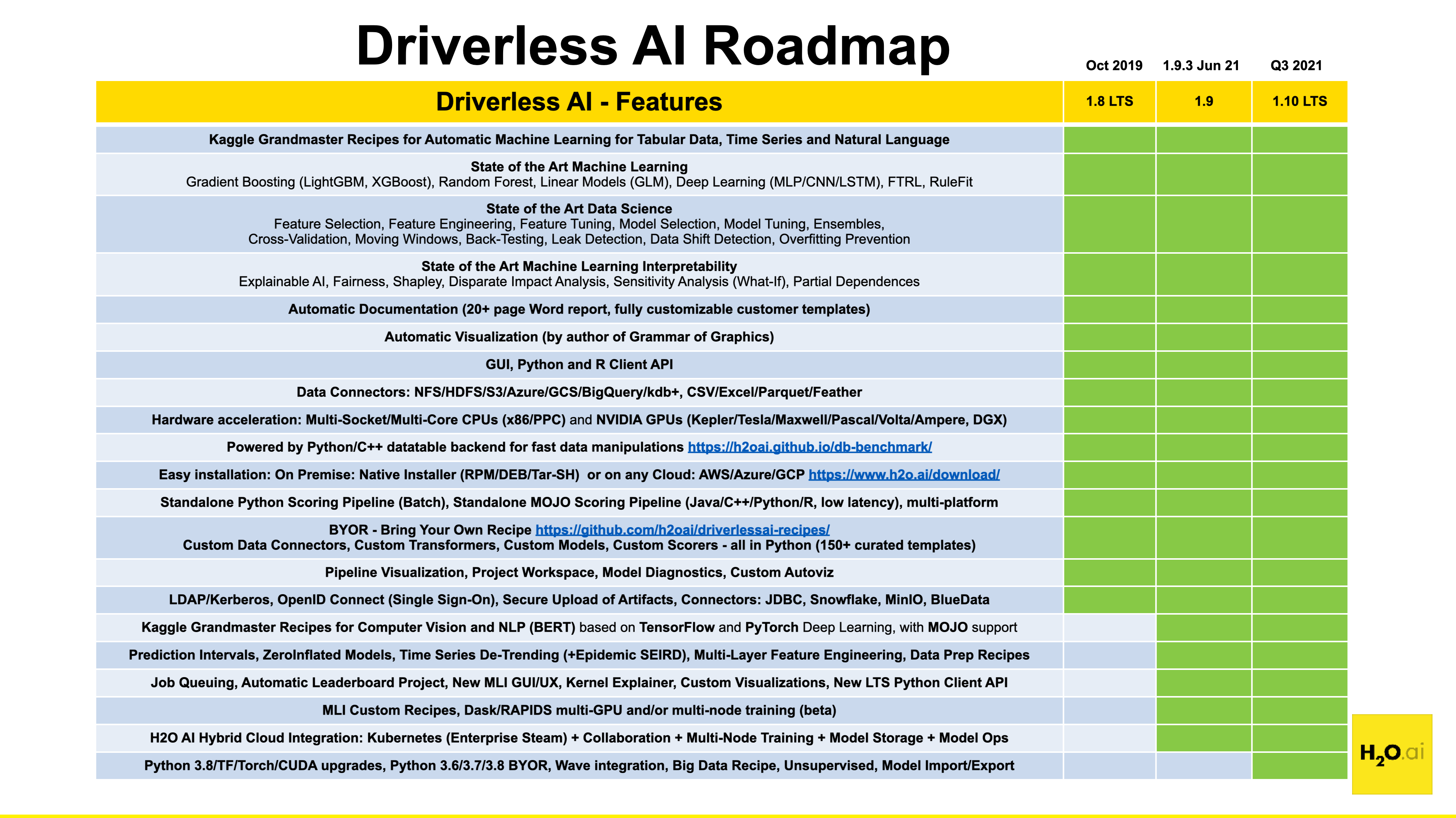 H2O Driverless AI Release Notes — Using Driverless AI 1 7 1