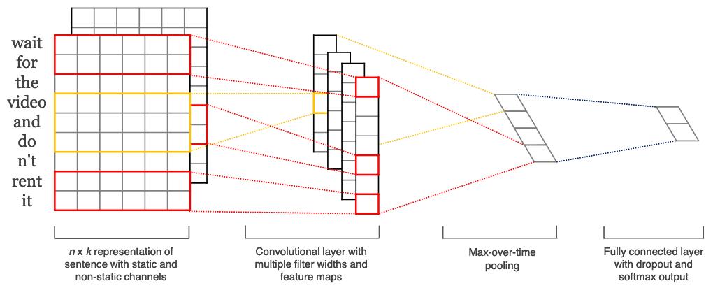 NLP in Driverless AI — Using Driverless AI 1 7 1 documentation