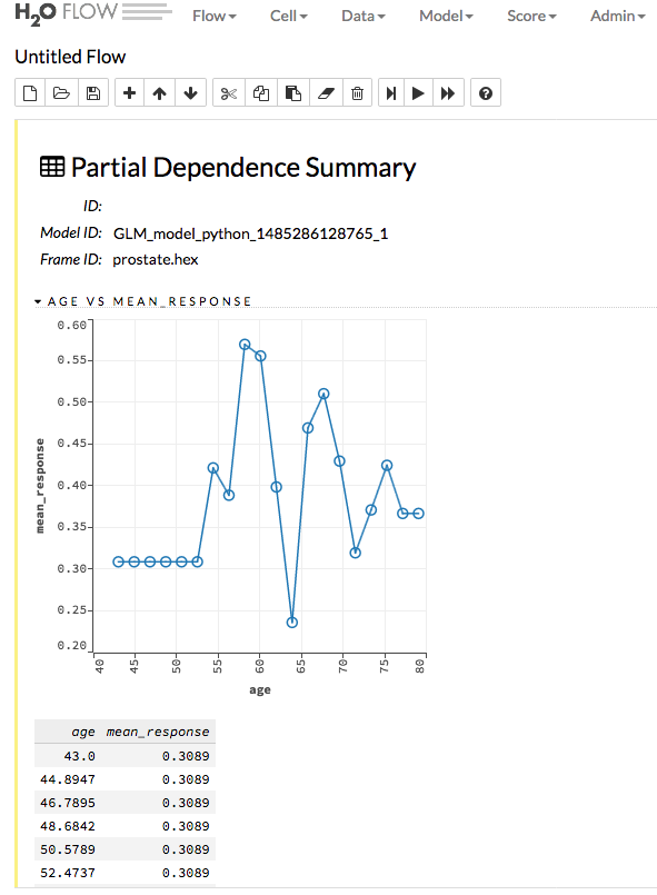Performance and Prediction — H2O 3 26 0 3 documentation