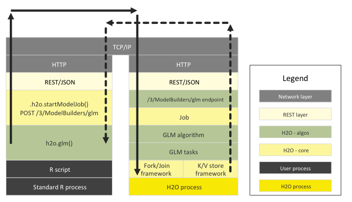 H2O Architecture — H2O 3 26 0 3 documentation